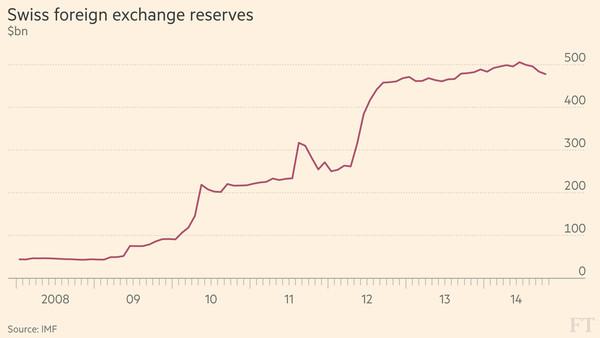 chf-reserves