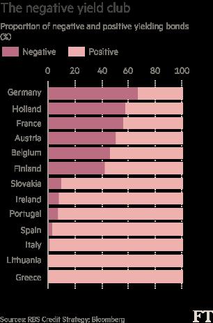 negative-yields-Europe