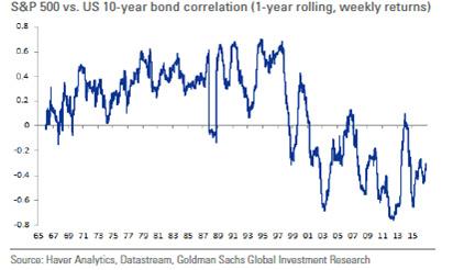 Shock, Part 2 (The Asset Allocator's Dilemma)