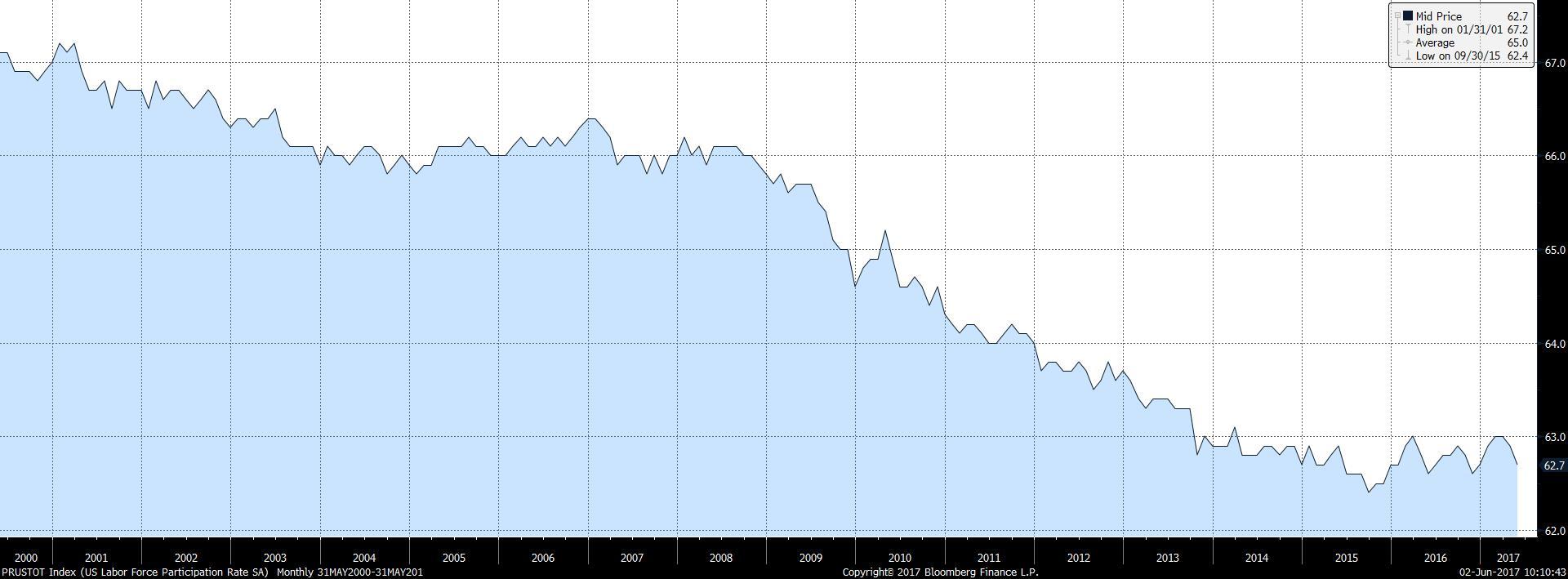PRUSTOT Index (US Labor Force Pa 2017-06-02 10-10-41